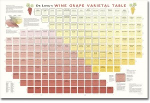 Know Your Wine with this Varietal Table